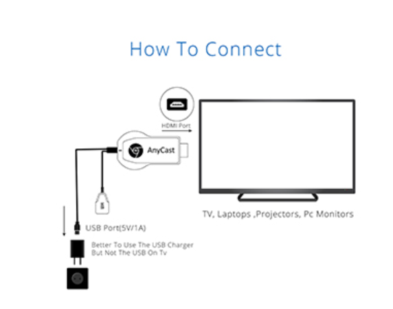 How to Connect Laptop To Monitor